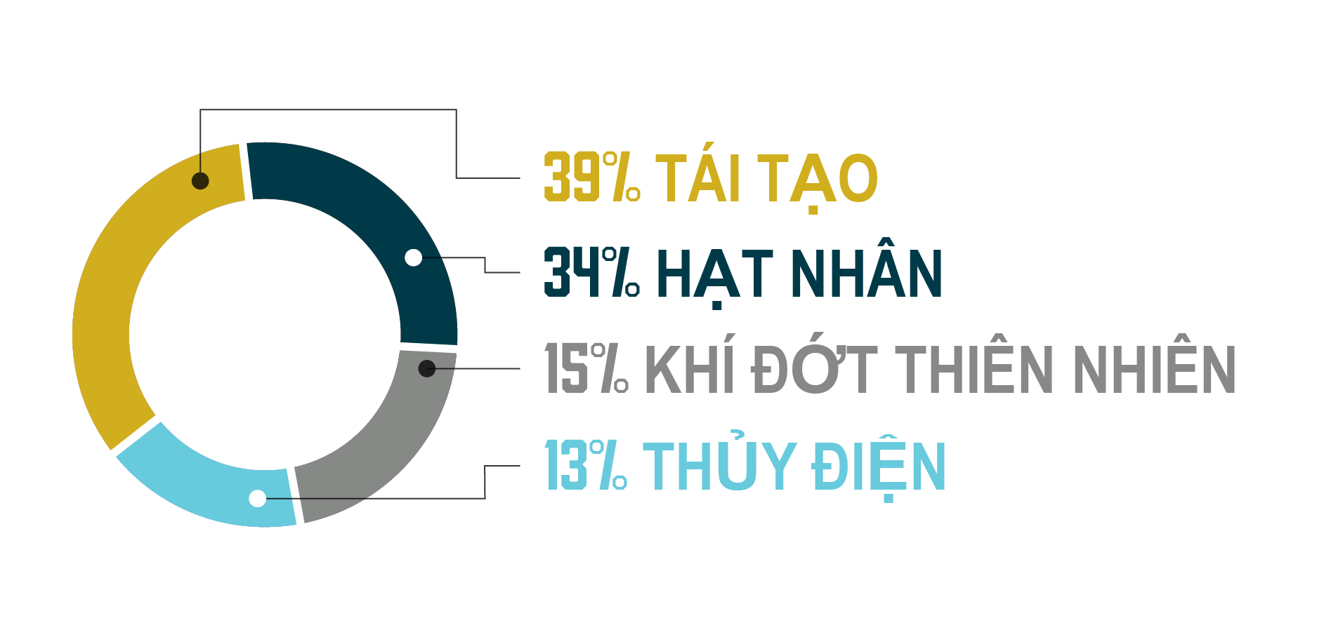 PG&E power mix graphic Vietnamese