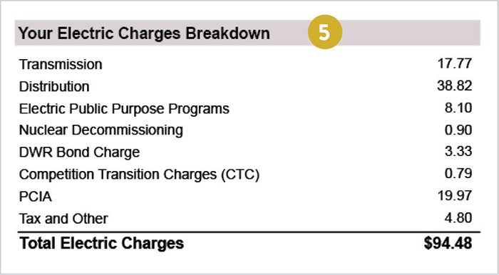 Your Electric Charges Breakdown
