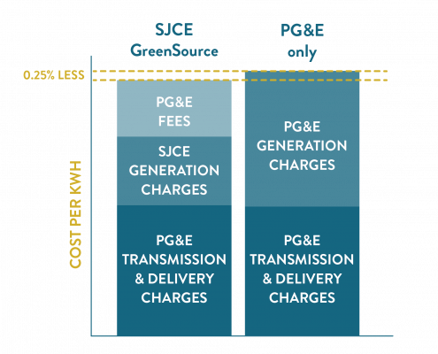 Bar graph comparing SJCE GreenSource and PG&E costs.