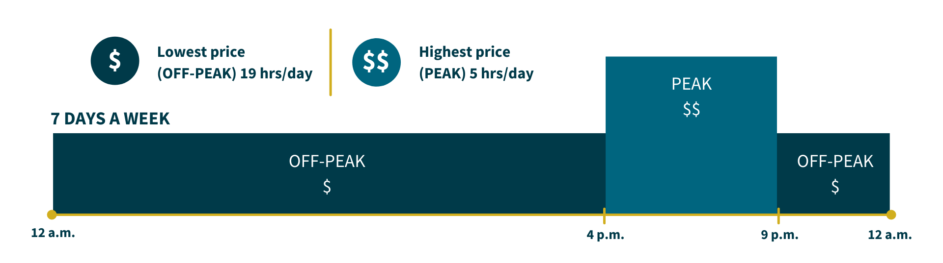 "Info graphic showing higher prices during ""peak"" period and lower prices during ""off-peak"" period."